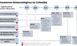 BIOTECNOLÓGICOS CRONOLOGÍA COLOMBIA